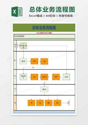 ERP总体业务流程(实践实施方案)Excel模板