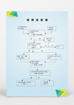 人事管理招聘流程图word文档